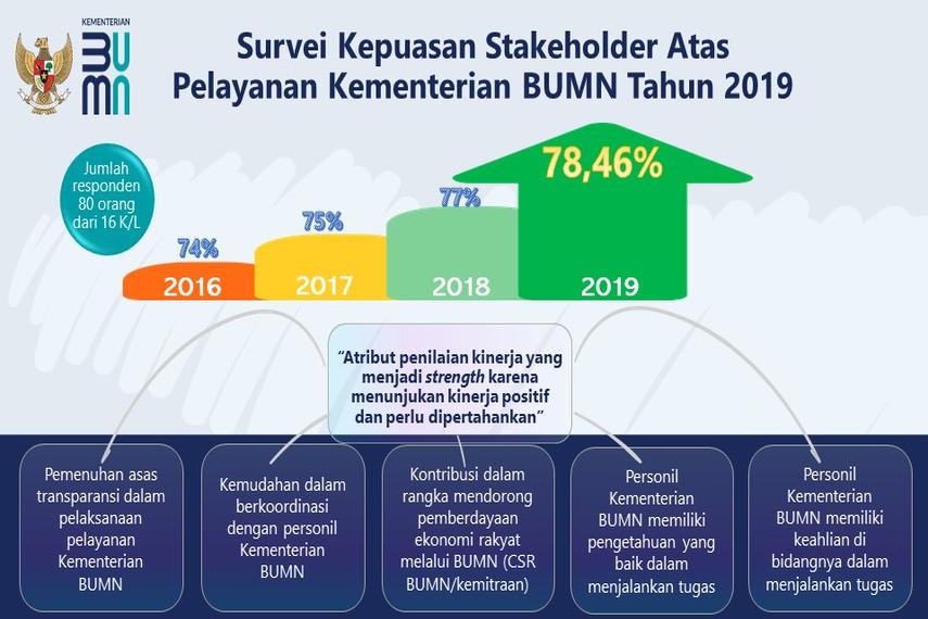 Survey Kepuasan Stakeholder 2016-2019